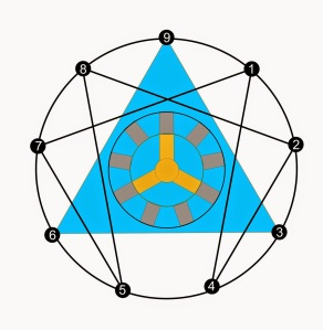 The Silent Eye's version of the enneagram has a few extra features added to the core (but unchanged) symbol.