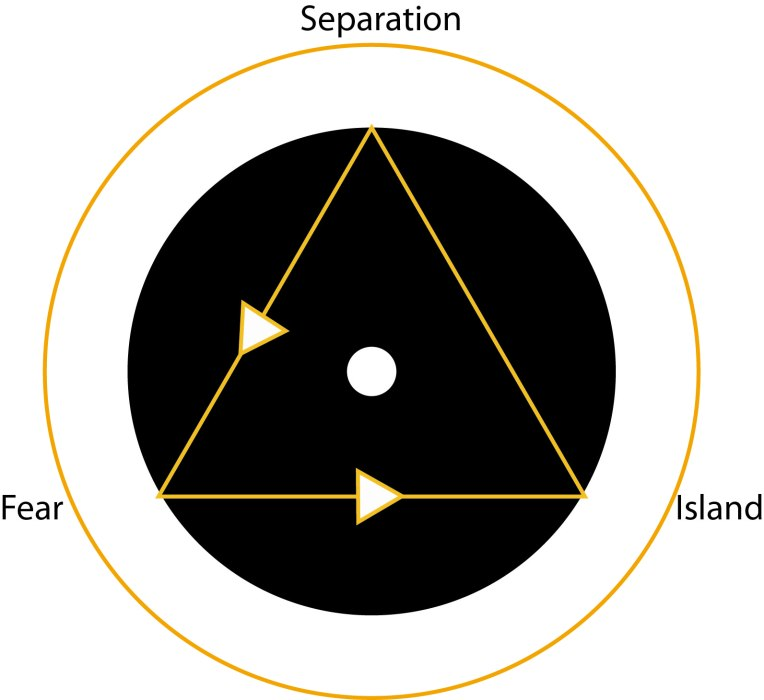 LUCA Base triangle
